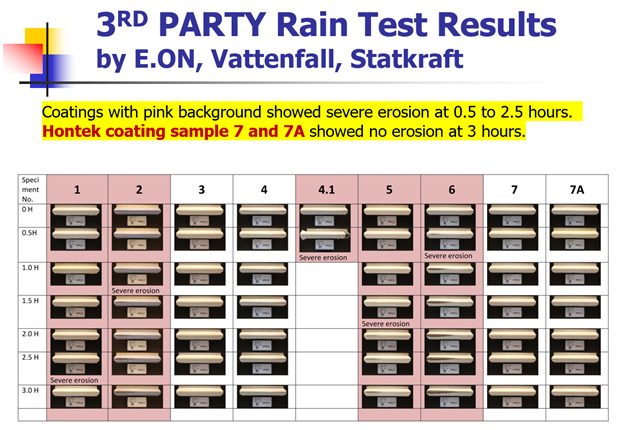3rd Party Rain Test Results